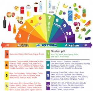 Acid Alkaline pH