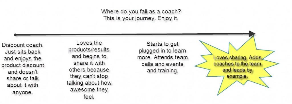 coach journey